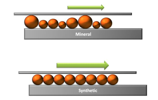fig_4_synthetic_vs_mineral_oil.jpg