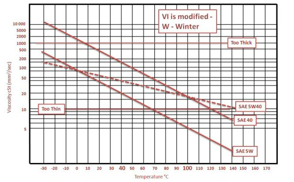 Oil Viscosity Chart >> Oil Viscosity Explained